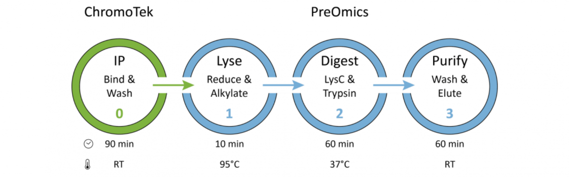 Simple, fast, reproducible sample prep for mass spec