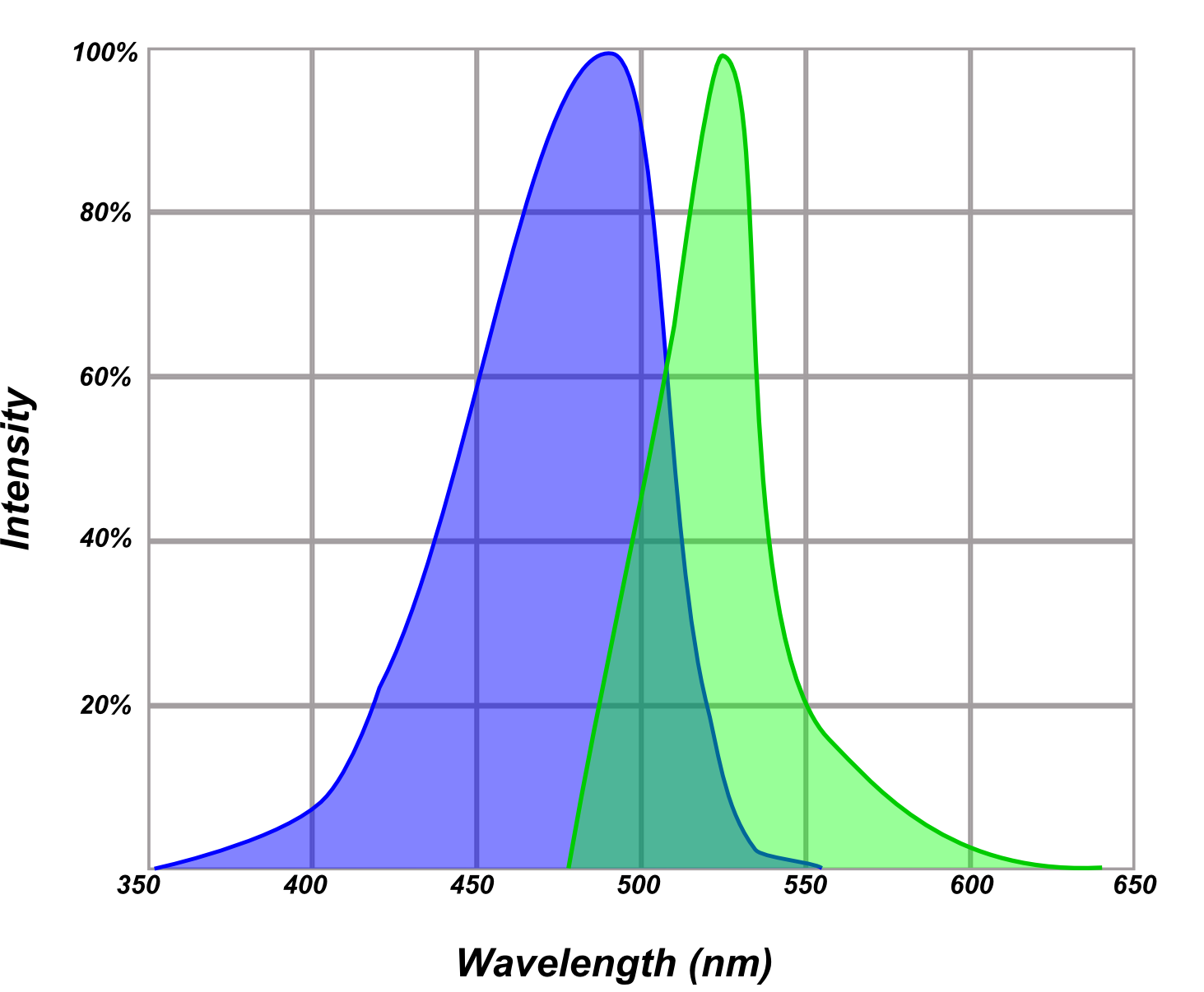 Common representation of excitation and emission profile of fluorophores
