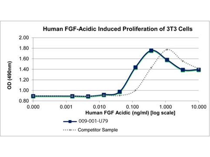 Image no. 1 for FGF acidic protein (ABIN6699828)