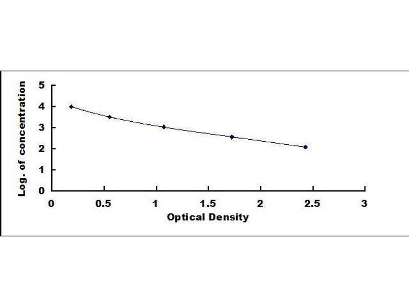 Image no. 3 for Ghrelin/obestatin Prepropeptide (GHRL) ELISA Kit (ABIN6574098)