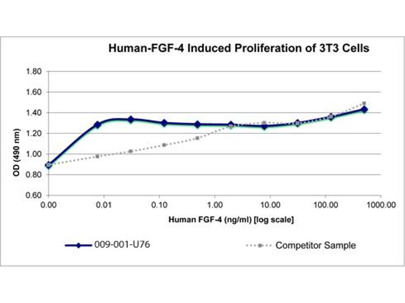 Image no. 2 for FGF protein (ABIN6699827)
