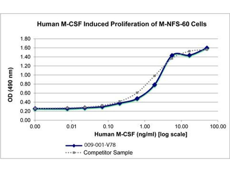 Image no. 2 for Colony Stimulating Factor 1 (Macrophage) (CSF1) protein (ABIN6699711)