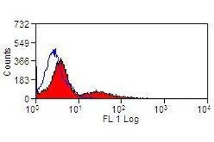 Image no. 1 for anti-MHC Class II DR antibody (PE) (ABIN2475631)