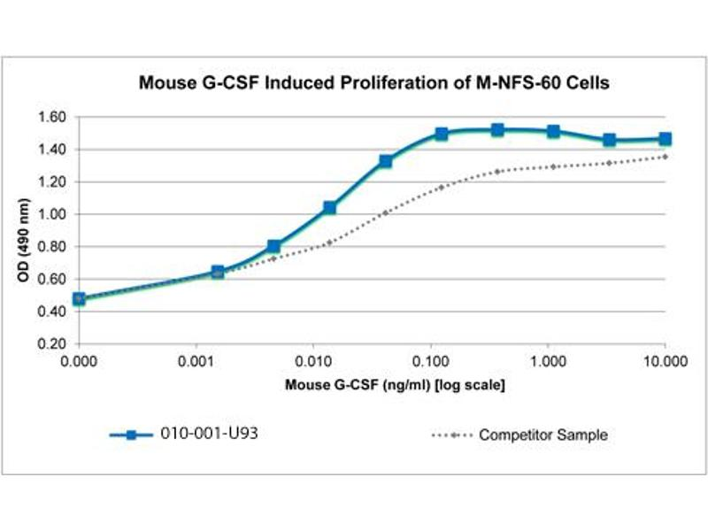 Image no. 2 for Colony Stimulating Factor 3 (Granulocyte) (CSF3) protein (ABIN6699721)